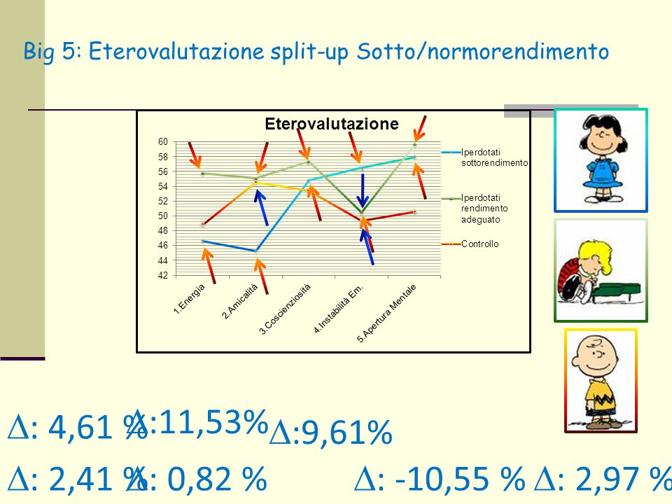 D:11,53% D: 4,61 % D:9,61% D: 2,41 % D: 0,82 % D: -10,55 % D: 2,97 %