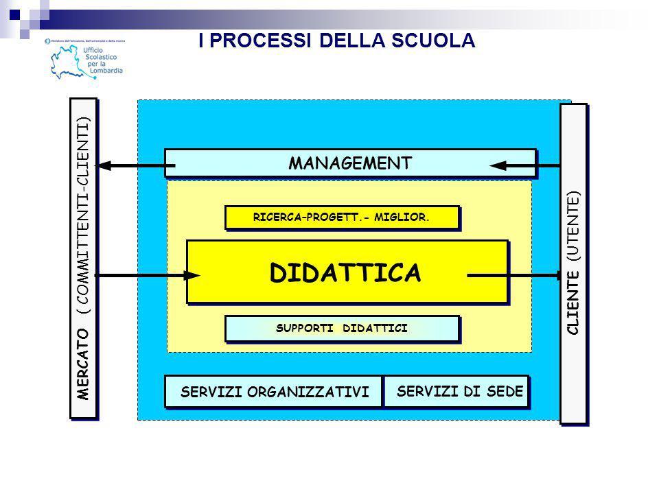 DIDATTICA I PROCESSI DELLA SCUOLA MANAGEMENT