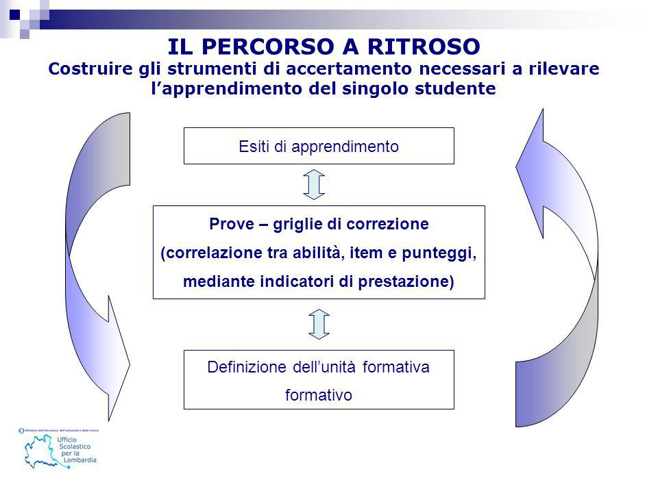 IL PERCORSO A RITROSO Costruire gli strumenti di accertamento necessari a rilevare l'apprendimento del singolo studente.