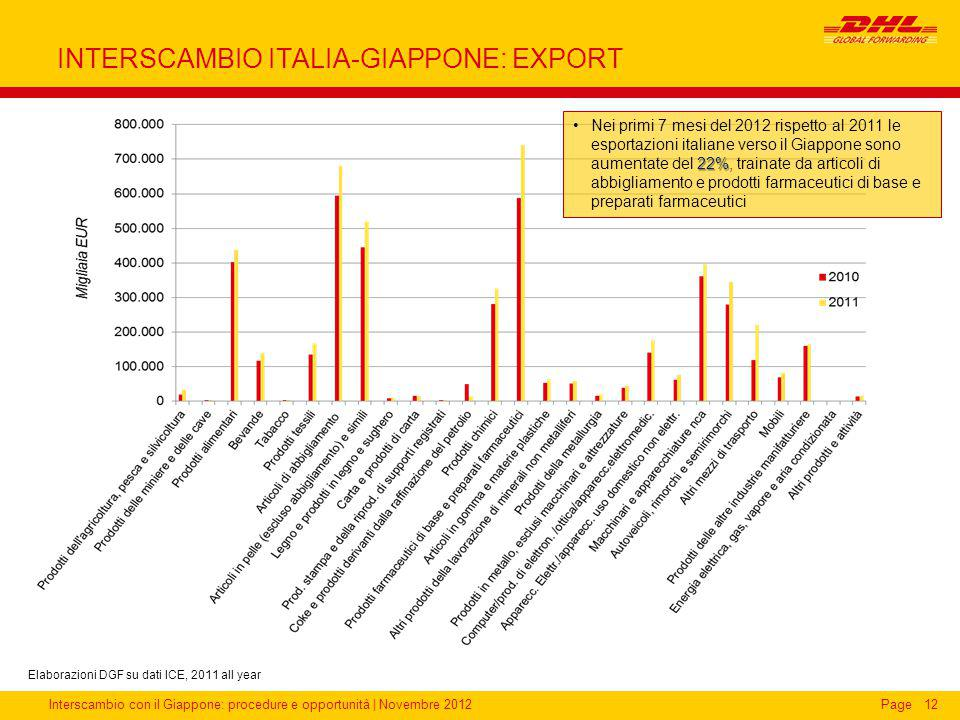 INTERSCAMBIO ITALIA-GIAPPONE: EXPORT