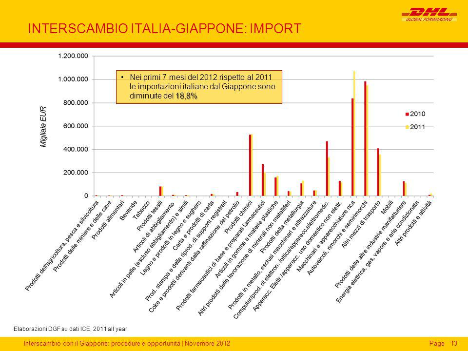 INTERSCAMBIO ITALIA-GIAPPONE: IMPORT
