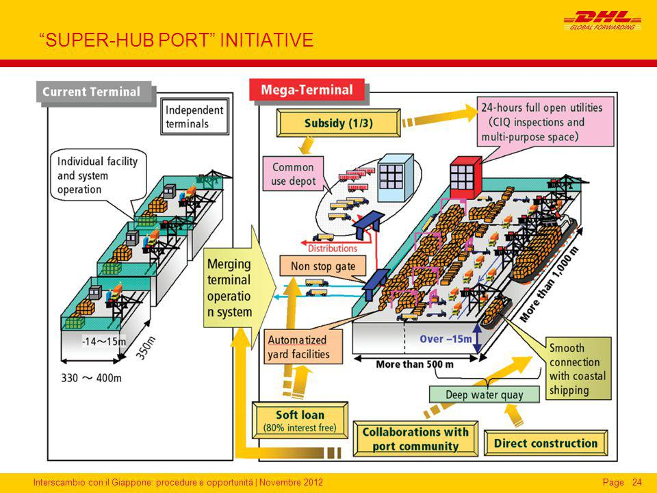 SUPER-HUB PORT INITIATIVE