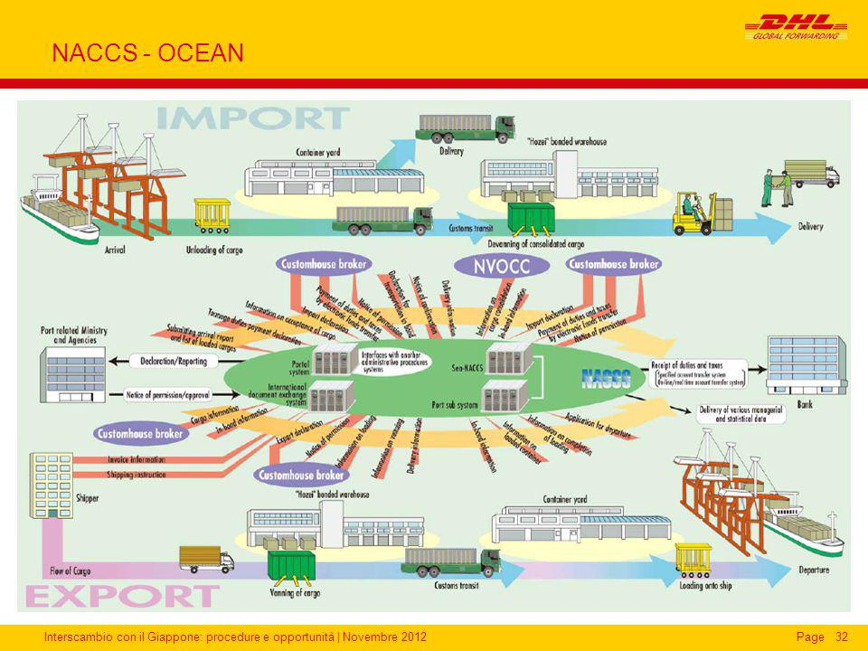 NACCS - OCEAN