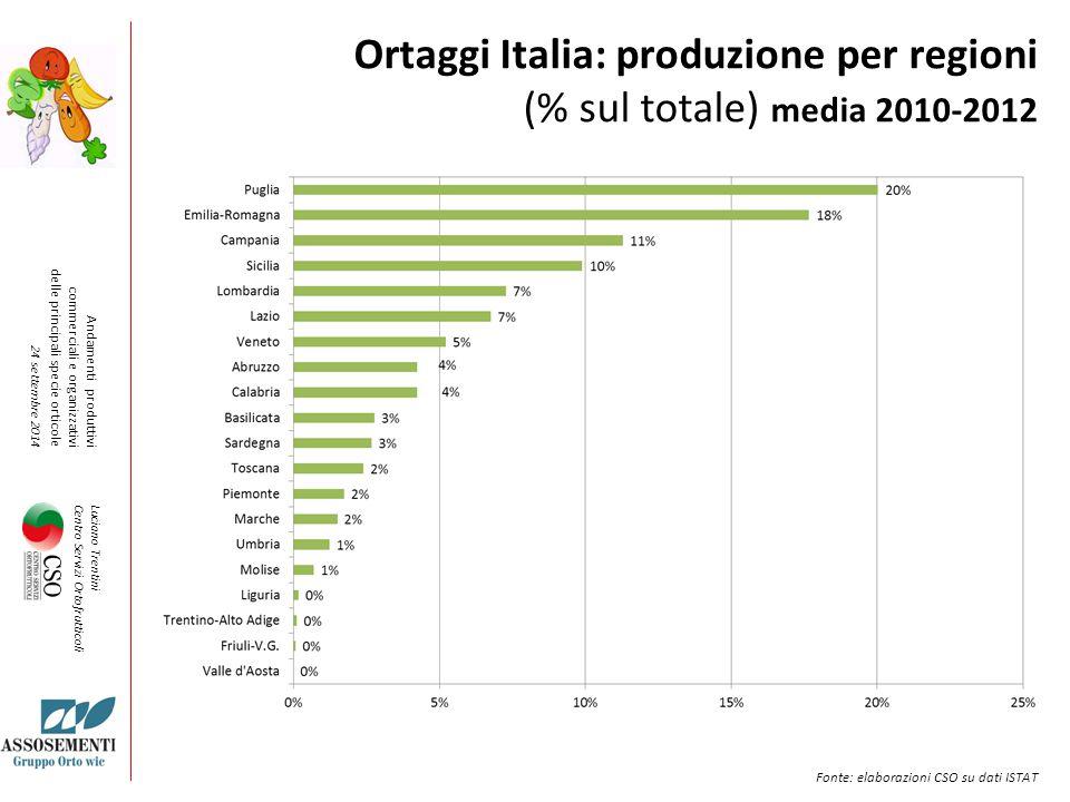 Ortaggi Italia: produzione per regioni (% sul totale) media 2010-2012