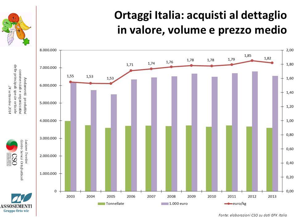 Ortaggi Italia: acquisti al dettaglio in valore, volume e prezzo medio