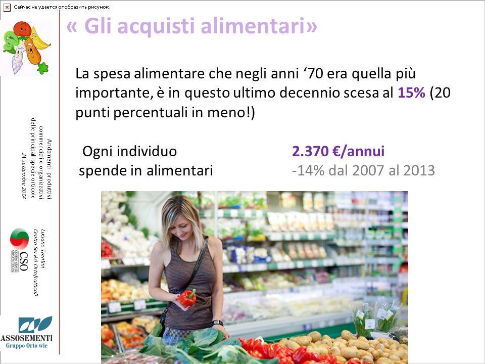 « Gli acquisti alimentari»