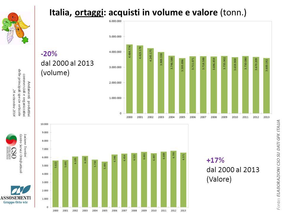 Italia, ortaggi: acquisti in volume e valore (tonn.)