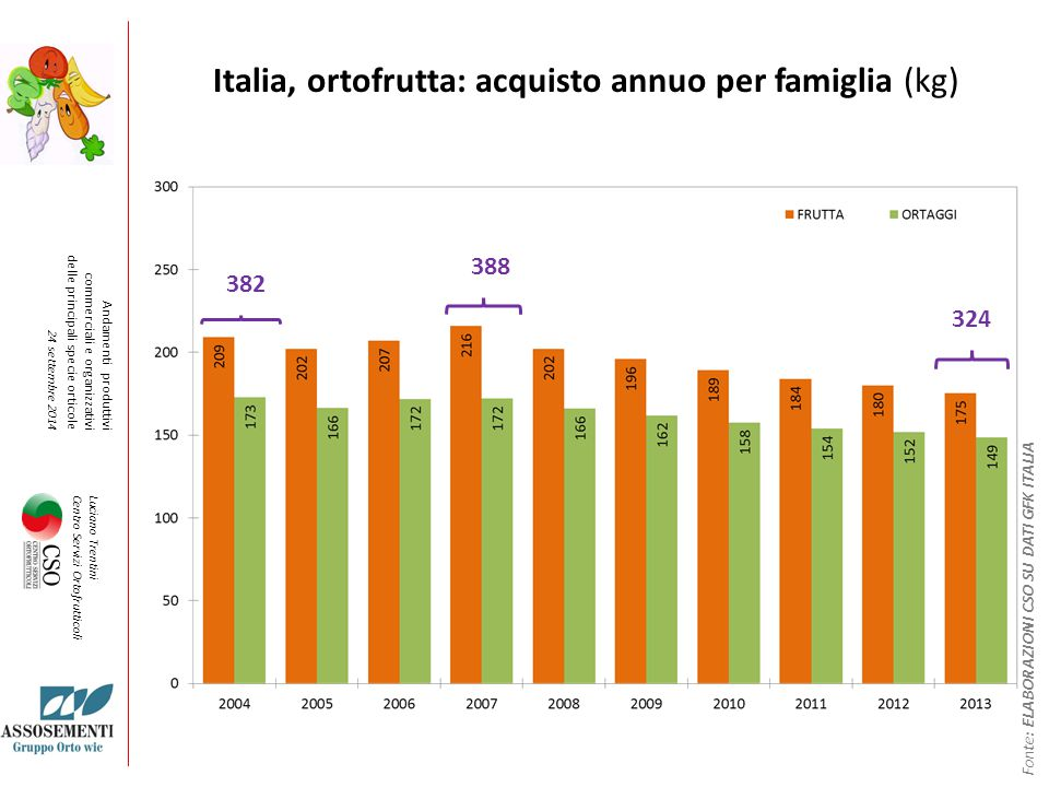 Italia, ortofrutta: acquisto annuo per famiglia (kg)
