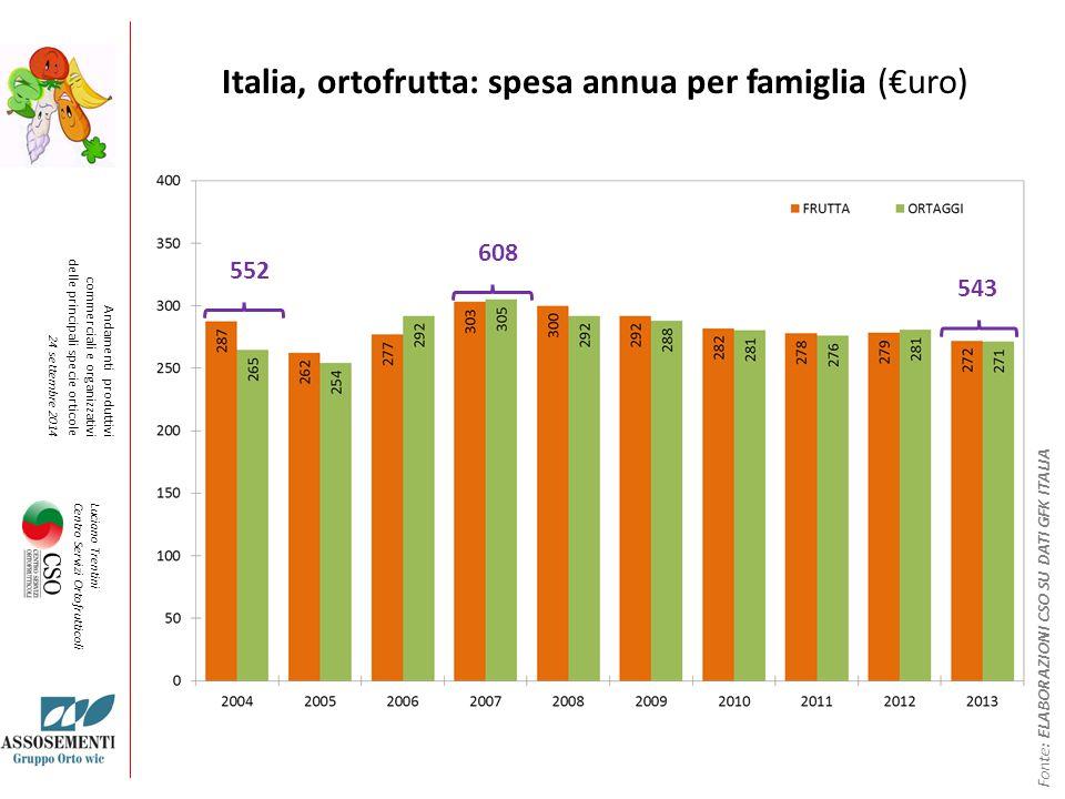 Italia, ortofrutta: spesa annua per famiglia (€uro)