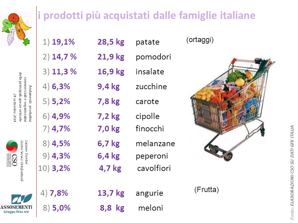 i prodotti più acquistati dalle famiglie italiane