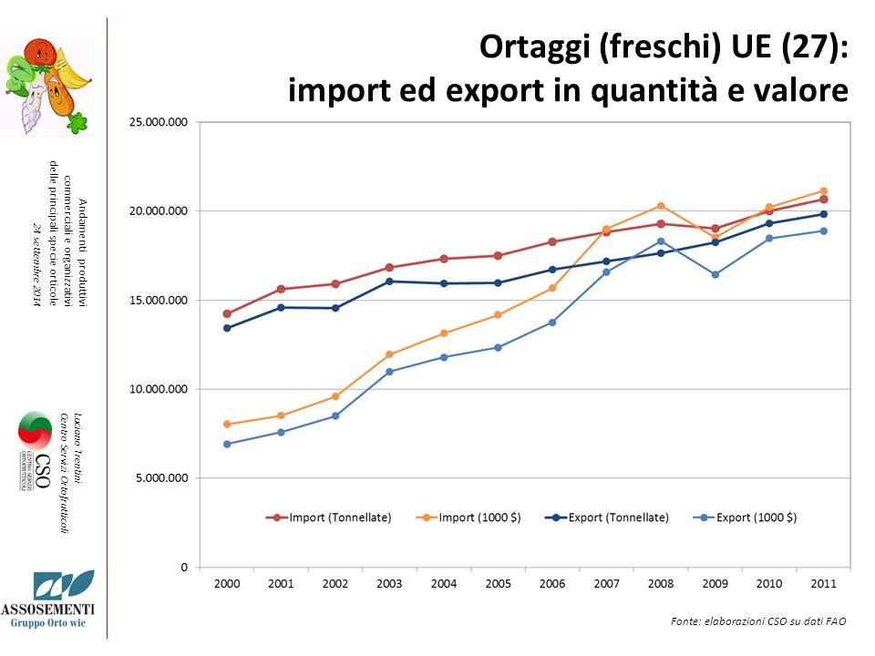 Ortaggi (freschi) UE (27): import ed export in quantità e valore