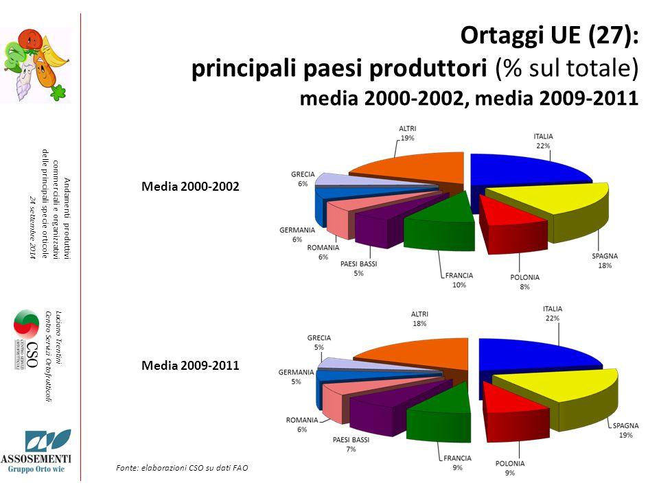 Ortaggi UE (27): principali paesi produttori (% sul totale) media 2000-2002, media 2009-2011