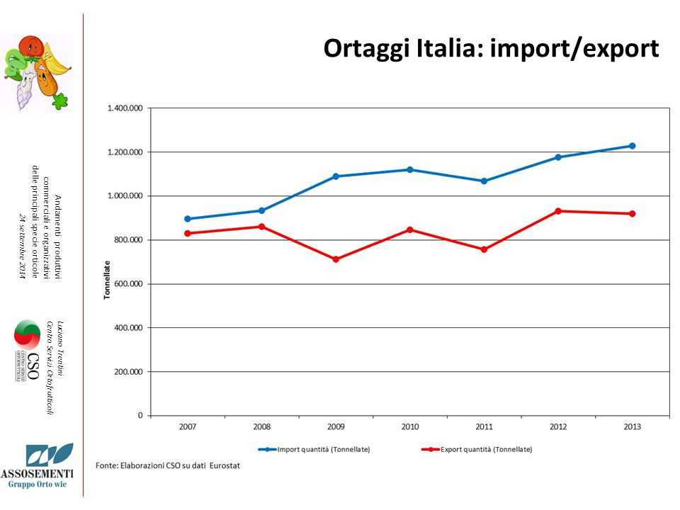 Ortaggi Italia: import/export