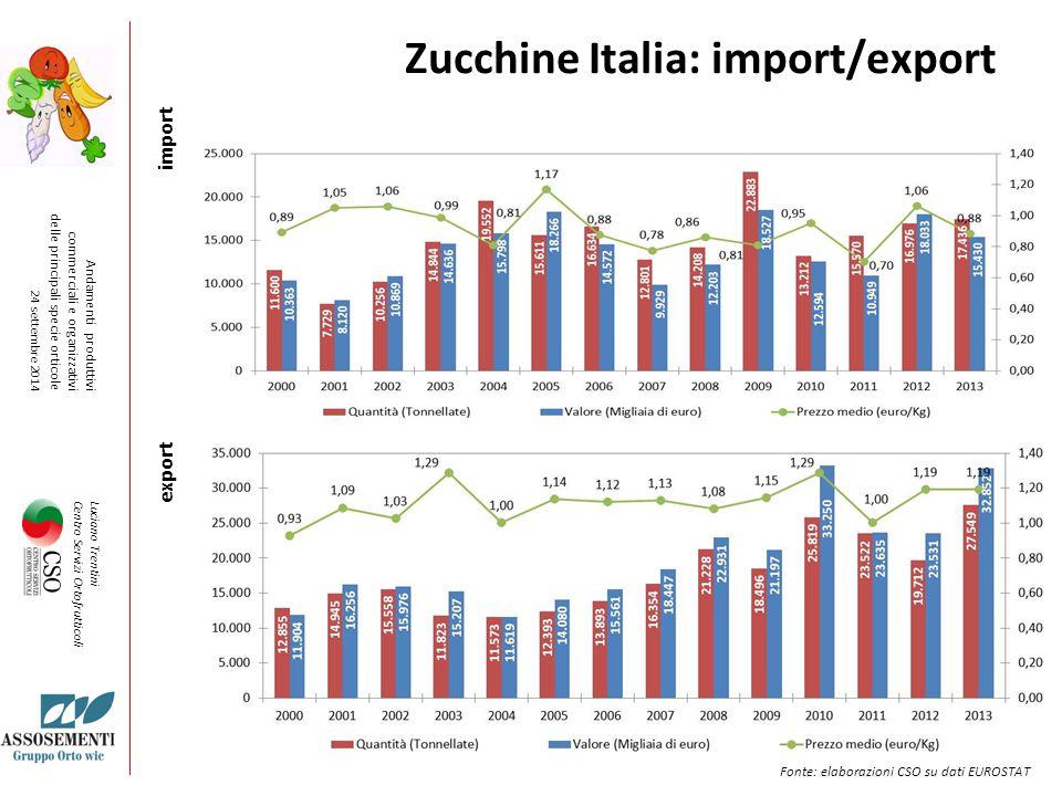 Zucchine Italia: import/export