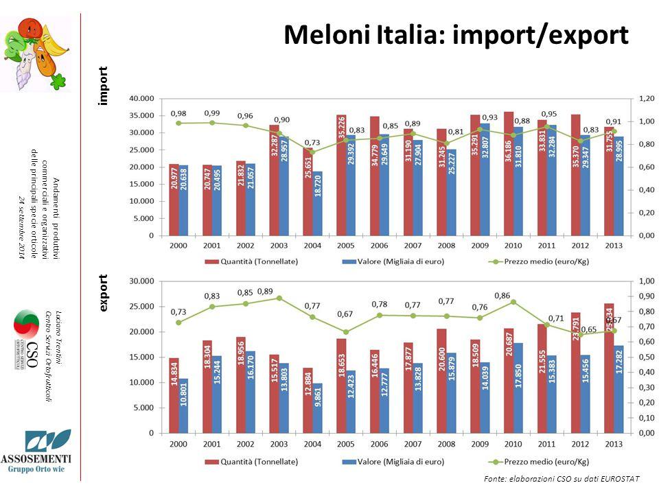 Meloni Italia: import/export