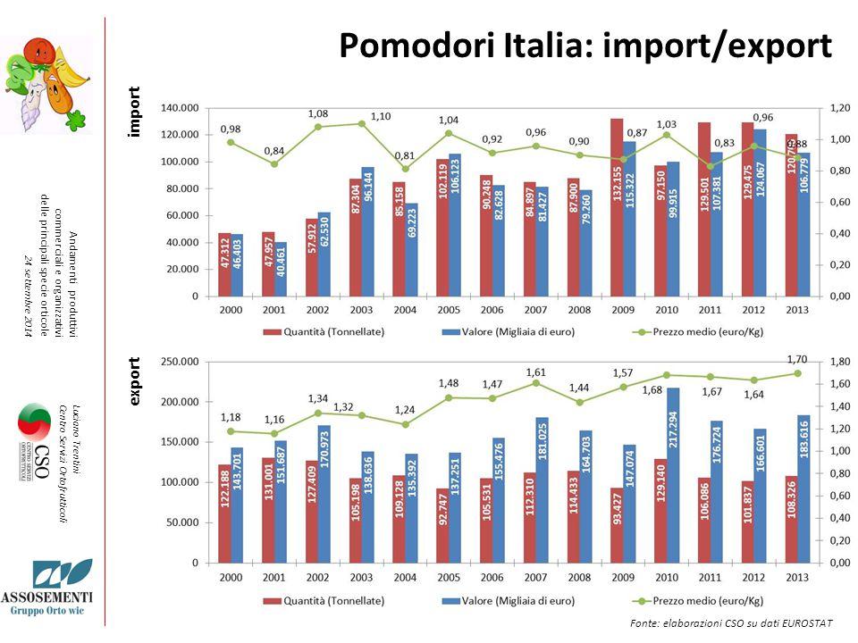 Pomodori Italia: import/export