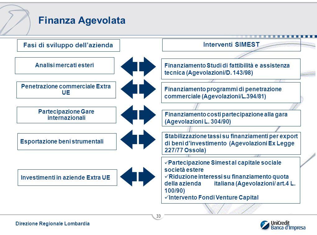 Finanza Agevolata Fasi di sviluppo dell'azienda Interventi SIMEST