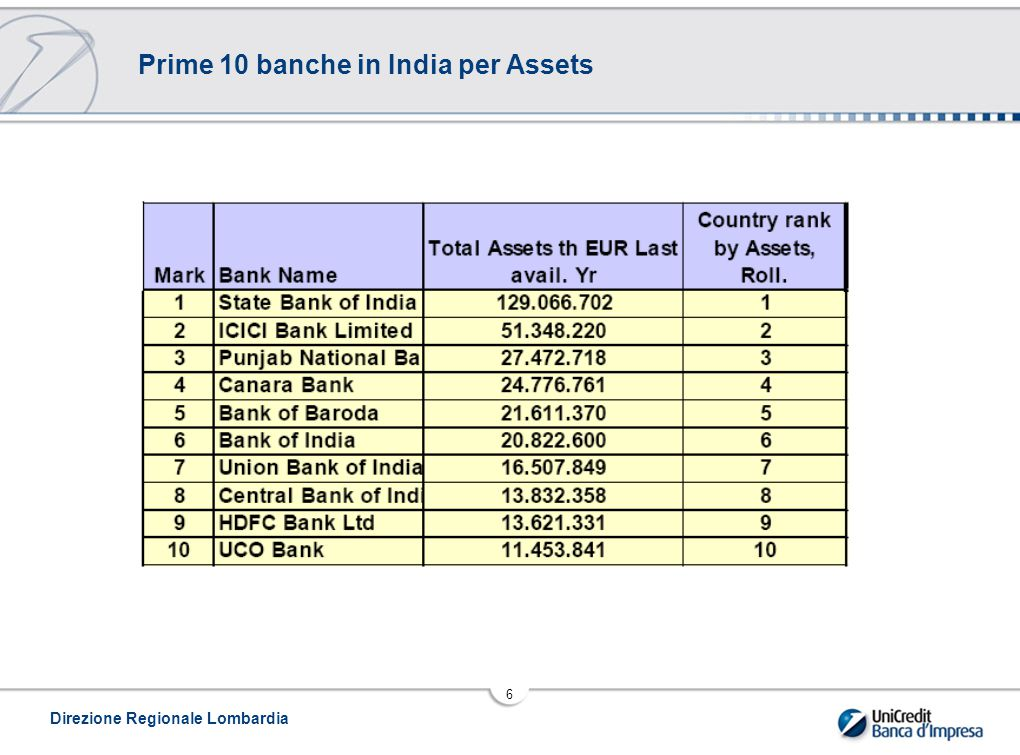 Prime 10 banche in India per Assets