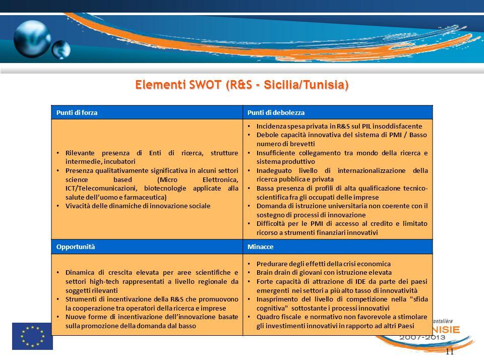 Elementi SWOT (R&S - Sicilia/Tunisia)