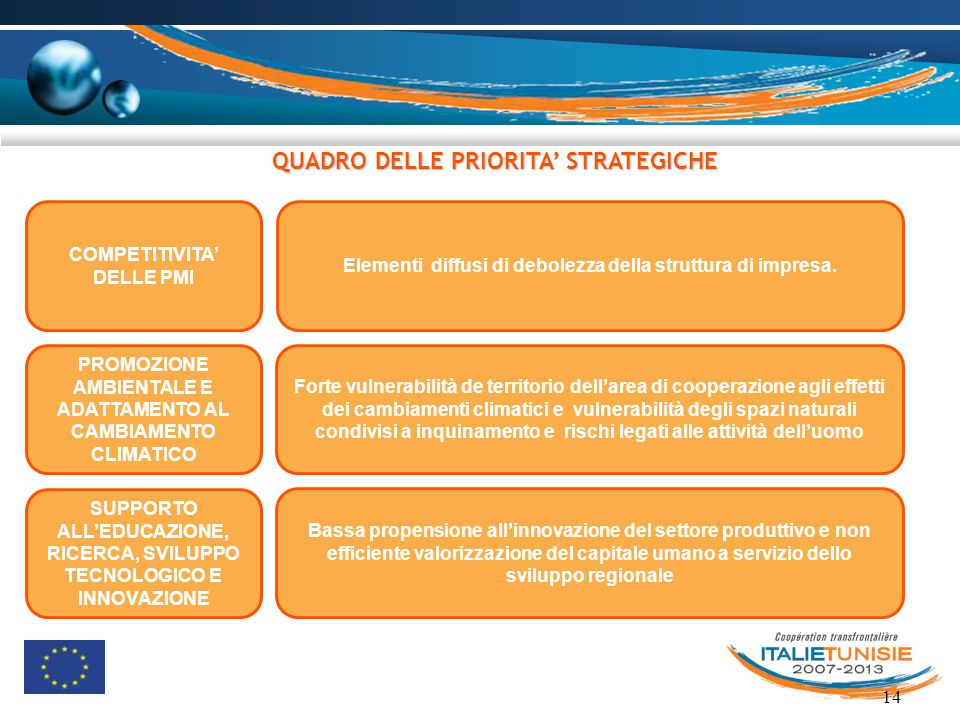 QUADRO DELLE PRIORITA' STRATEGICHE