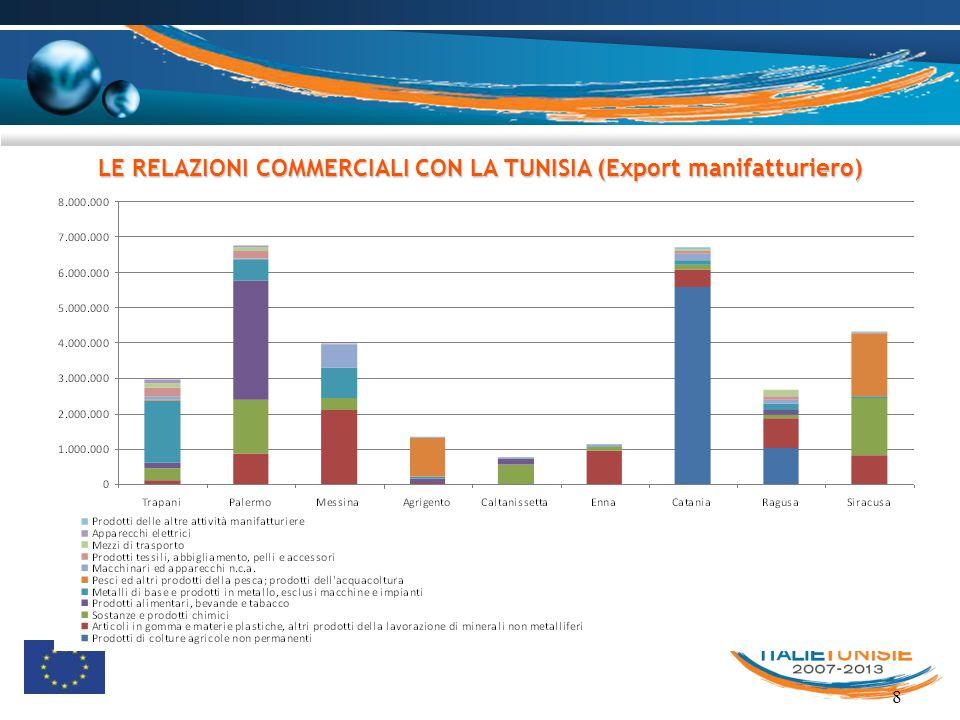 LE RELAZIONI COMMERCIALI CON LA TUNISIA (Export manifatturiero)