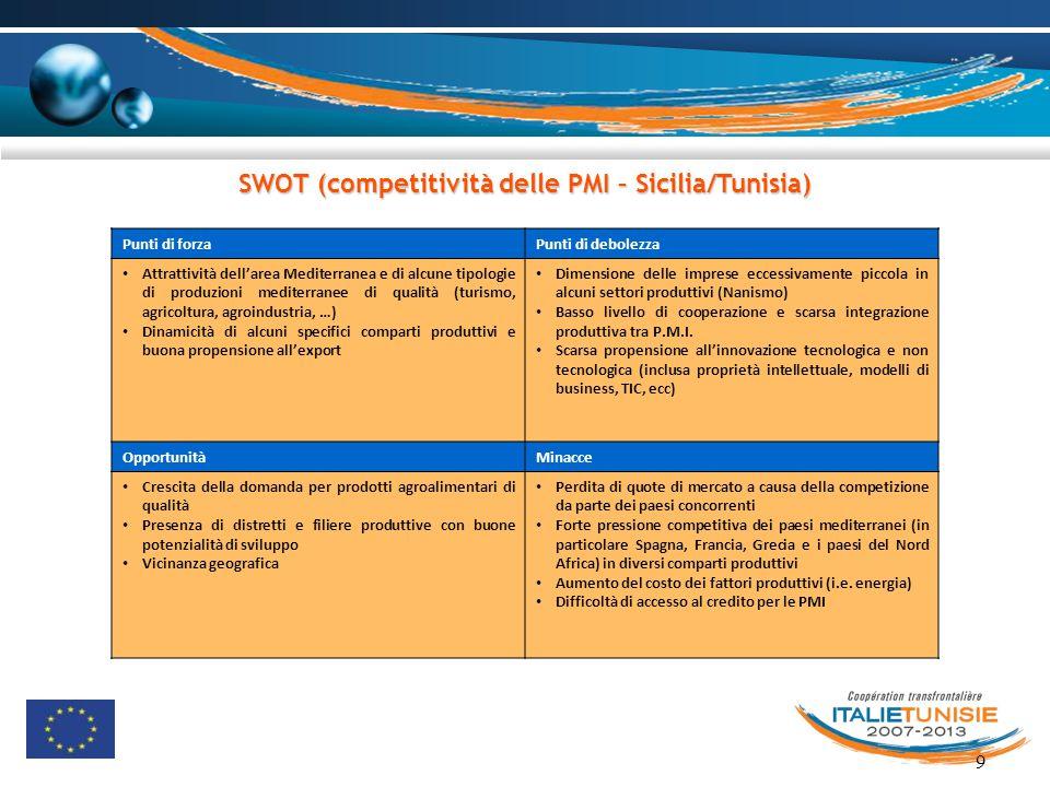 SWOT (competitività delle PMI – Sicilia/Tunisia)
