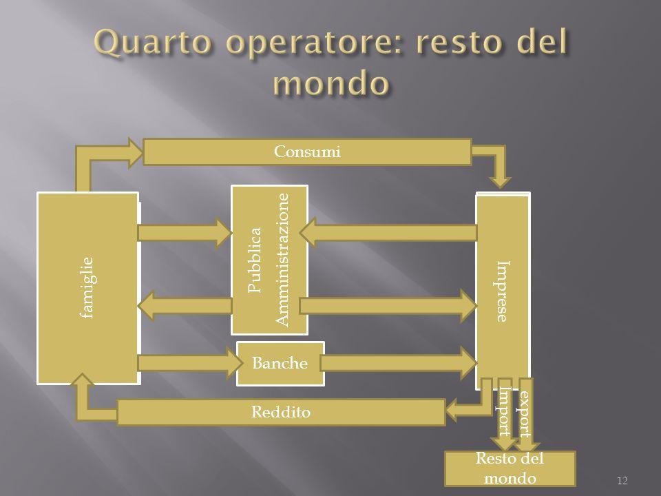 Quarto operatore: resto del mondo