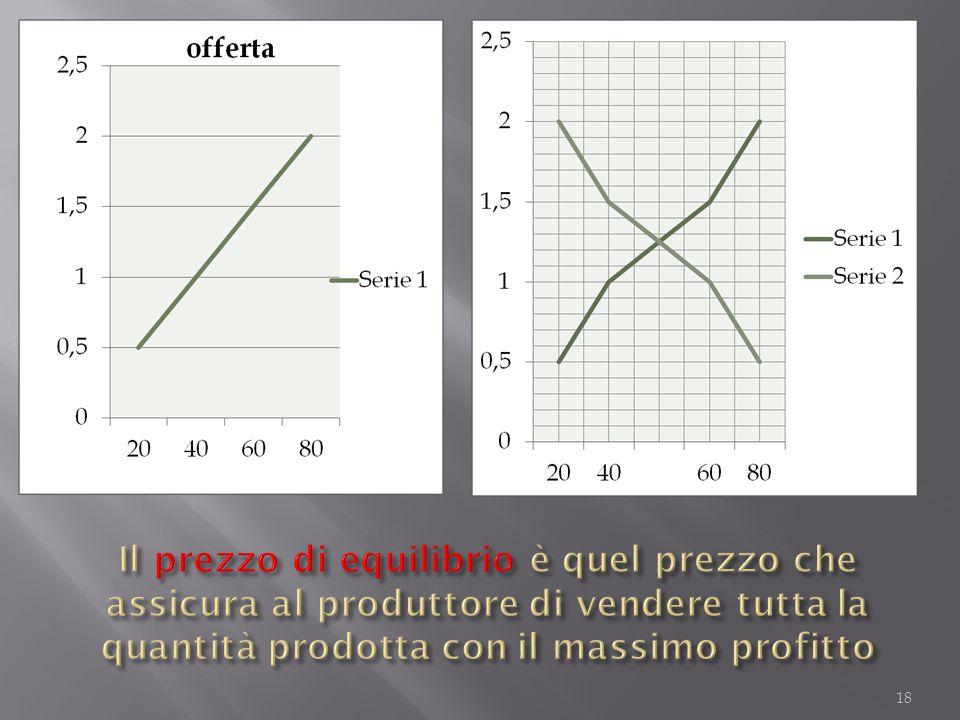 Il prezzo di equilibrio è quel prezzo che assicura al produttore di vendere tutta la quantità prodotta con il massimo profitto