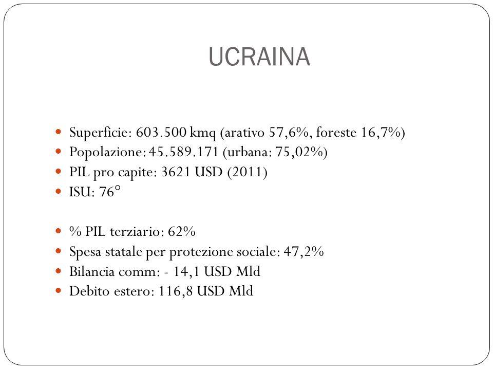 UCRAINA Superficie: 603.500 kmq (arativo 57,6%, foreste 16,7%)