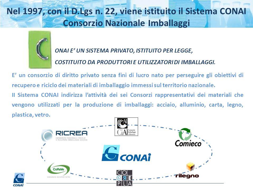 Nel 1997, con il D.Lgs n. 22, viene istituito il Sistema CONAI