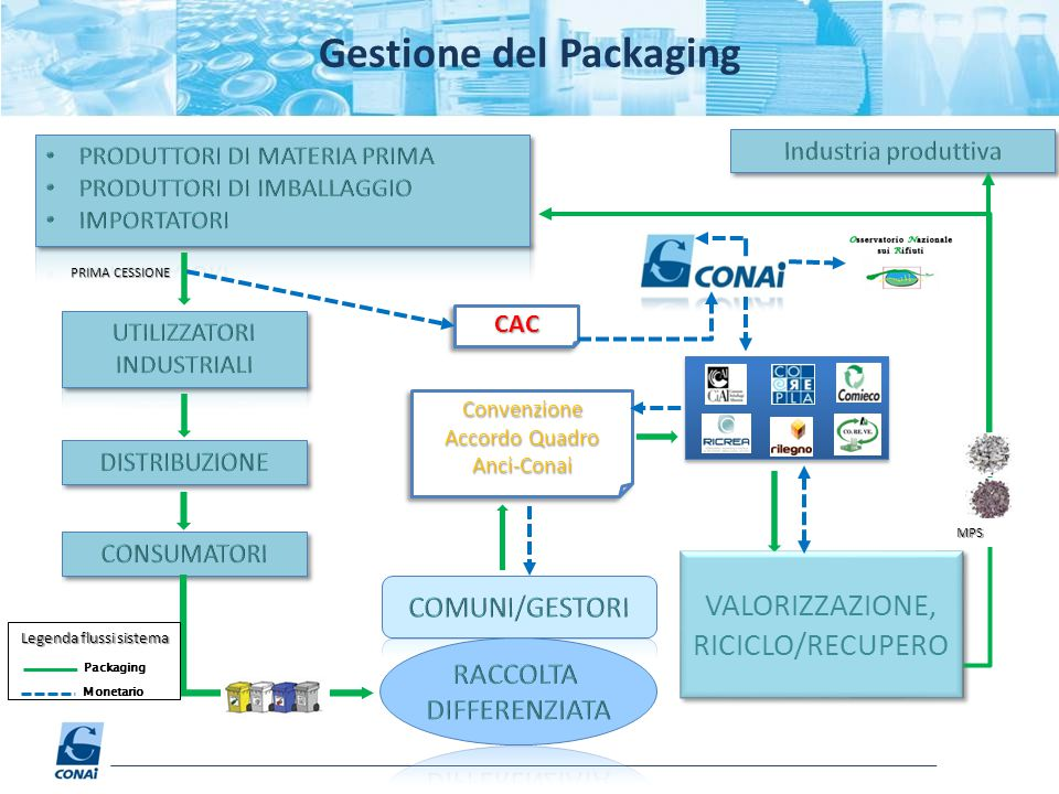 Gestione del Packaging