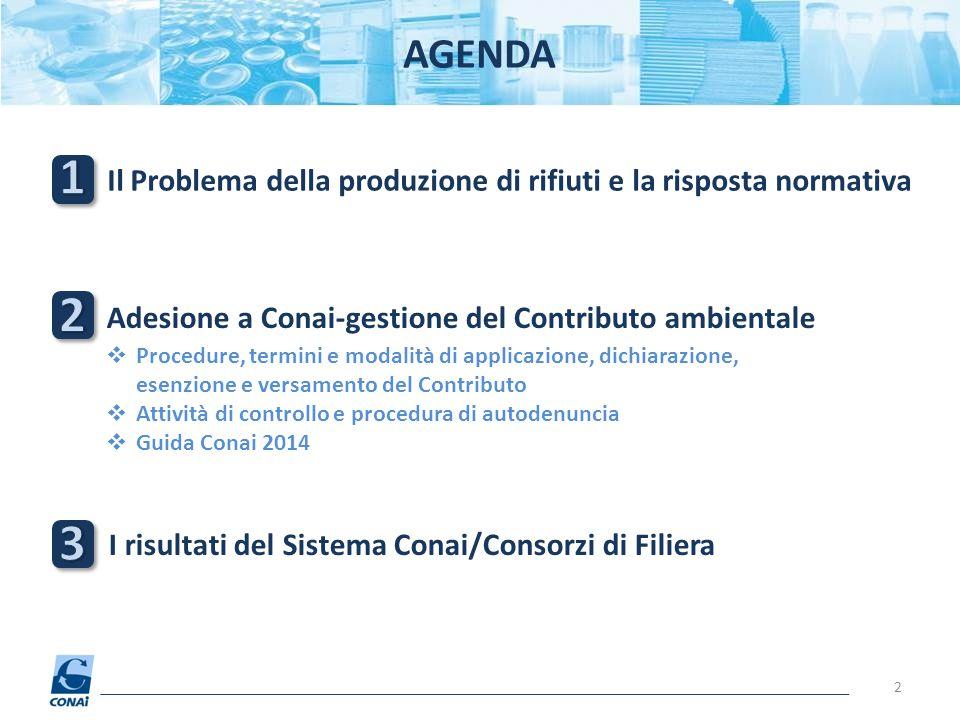 AGENDA 1. Il Problema della produzione di rifiuti e la risposta normativa. 2. Adesione a Conai-gestione del Contributo ambientale.