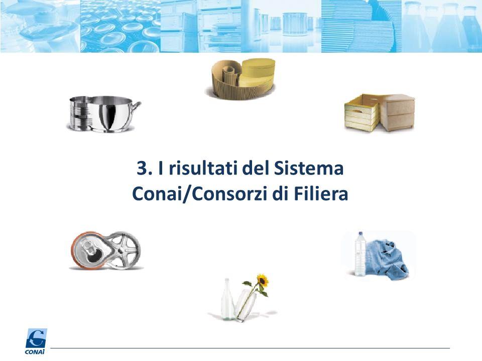 3. I risultati del Sistema Conai/Consorzi di Filiera