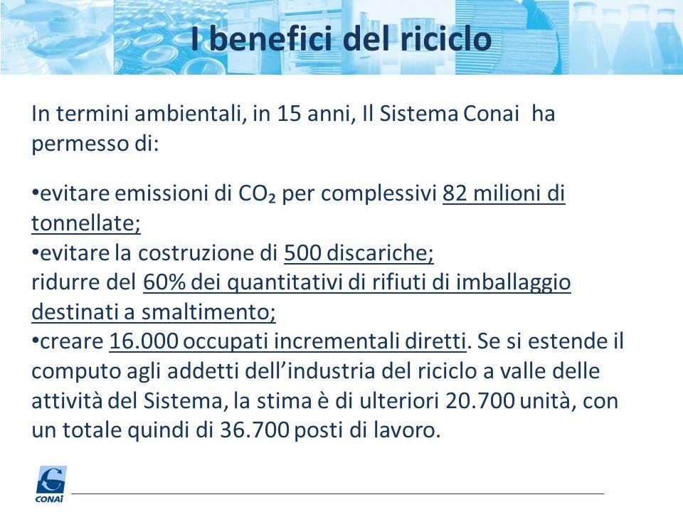 I benefici del riciclo In termini ambientali, in 15 anni, Il Sistema Conai ha permesso di: