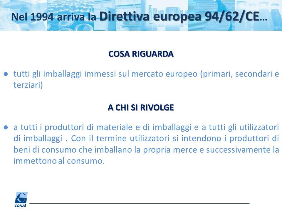 Nel 1994 arriva la Direttiva europea 94/62/CE…