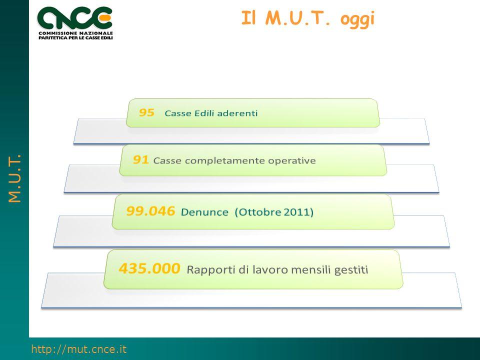 Il M.U.T. oggi 95 Casse Edili aderenti. 91 Casse completamente operative. 99.046 Denunce (Ottobre 2011)