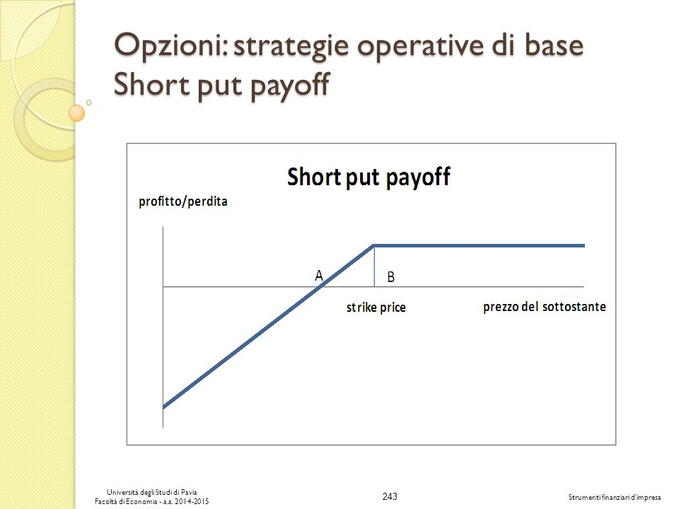 Opzioni: strategie operative di base Short put payoff