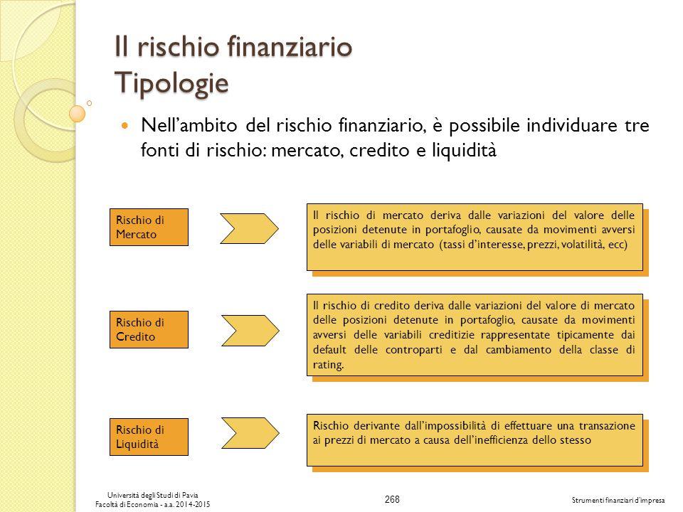 Il rischio finanziario Tipologie