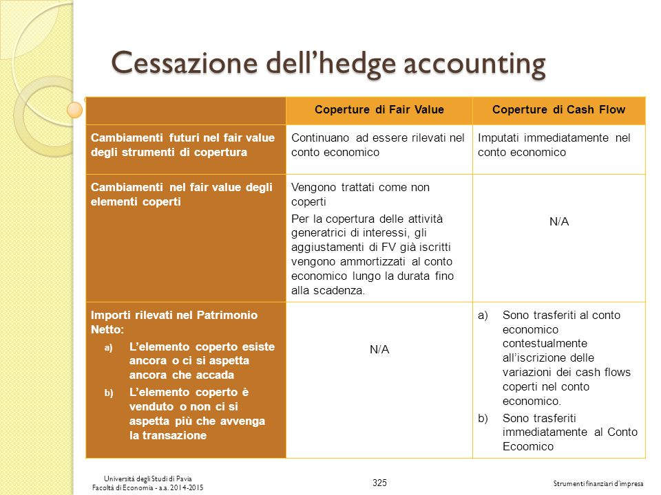 Cessazione dell'hedge accounting