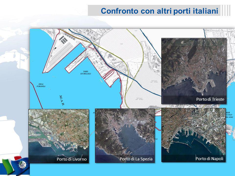 Confronto con altri porti italiani