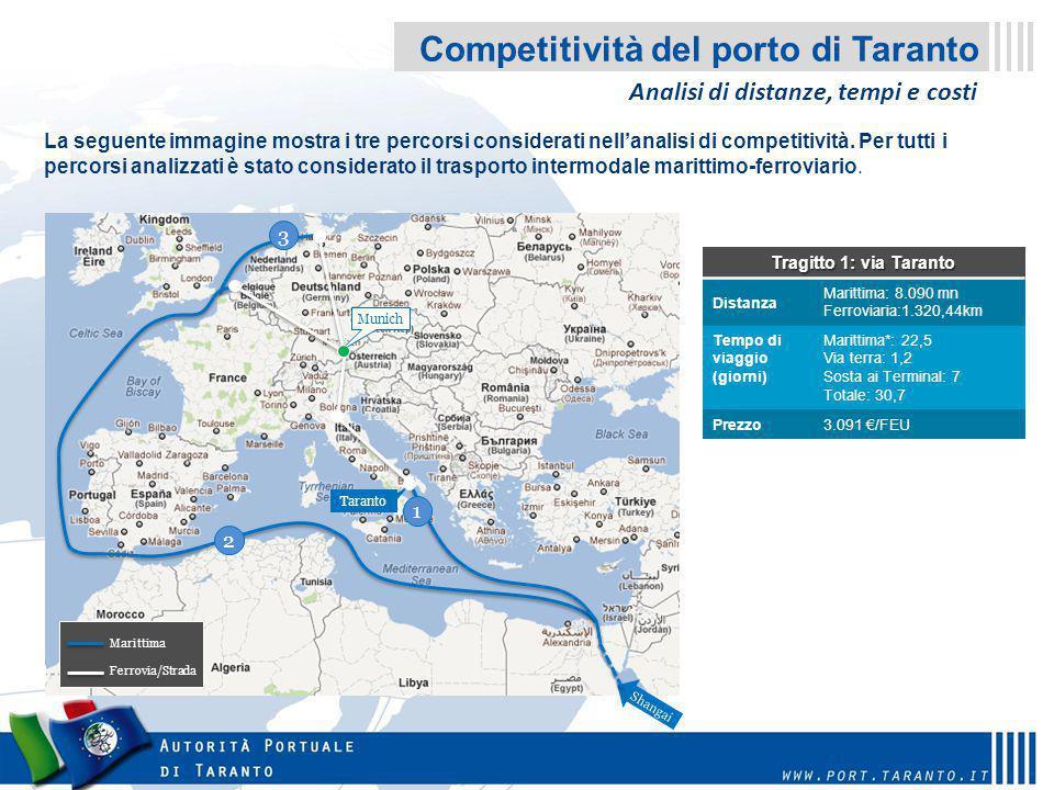 Competitività del porto di Taranto