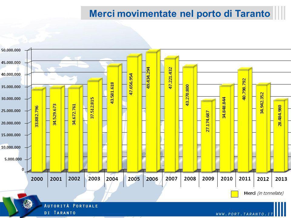 Merci movimentate nel porto di Taranto