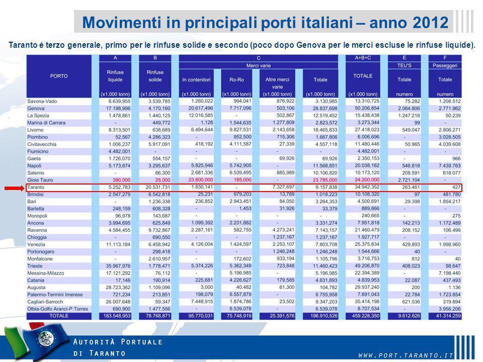 Movimenti in principali porti italiani – anno 2012