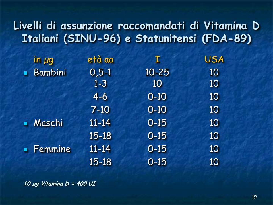 Livelli di assunzione raccomandati di Vitamina D Italiani (SINU-96) e Statunitensi (FDA-89)