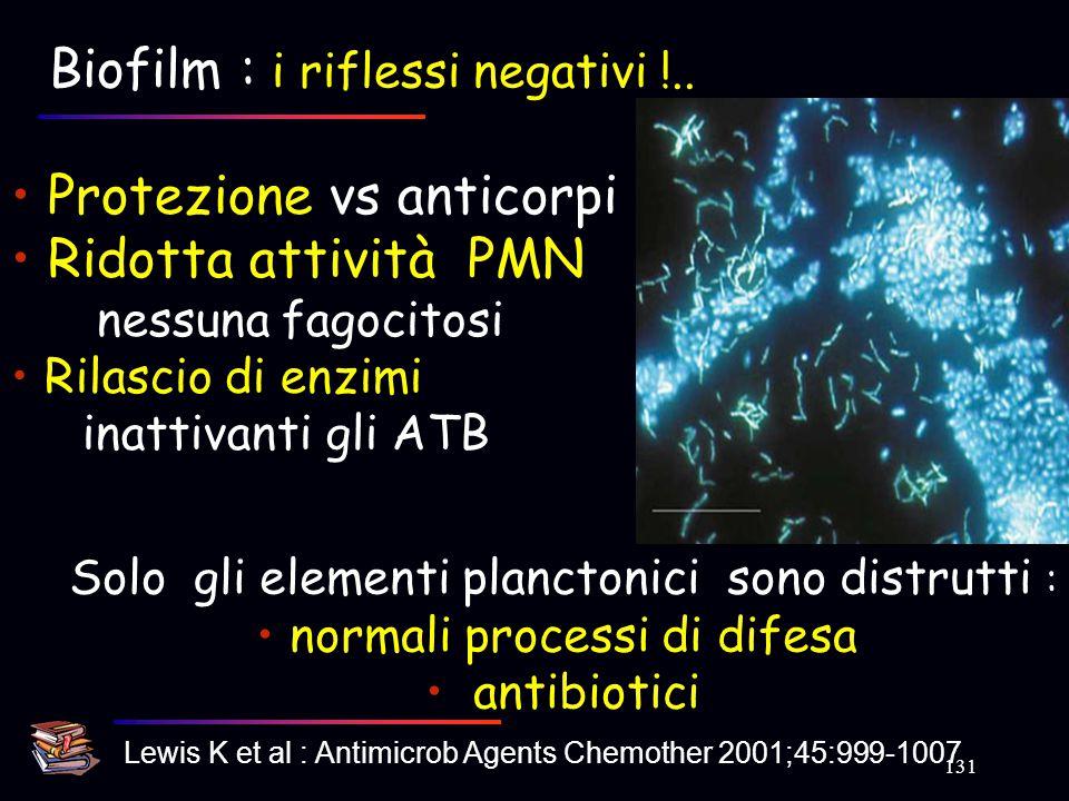 Biofilm : i riflessi negativi !..
