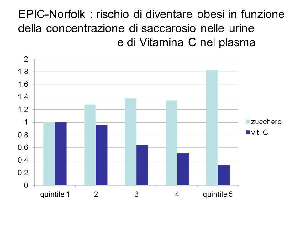 EPIC-Norfolk : rischio di diventare obesi in funzione della concentrazione di saccarosio nelle urine e di Vitamina C nel plasma