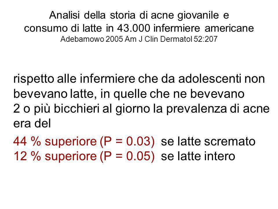 Analisi della storia di acne giovanile e consumo di latte in 43