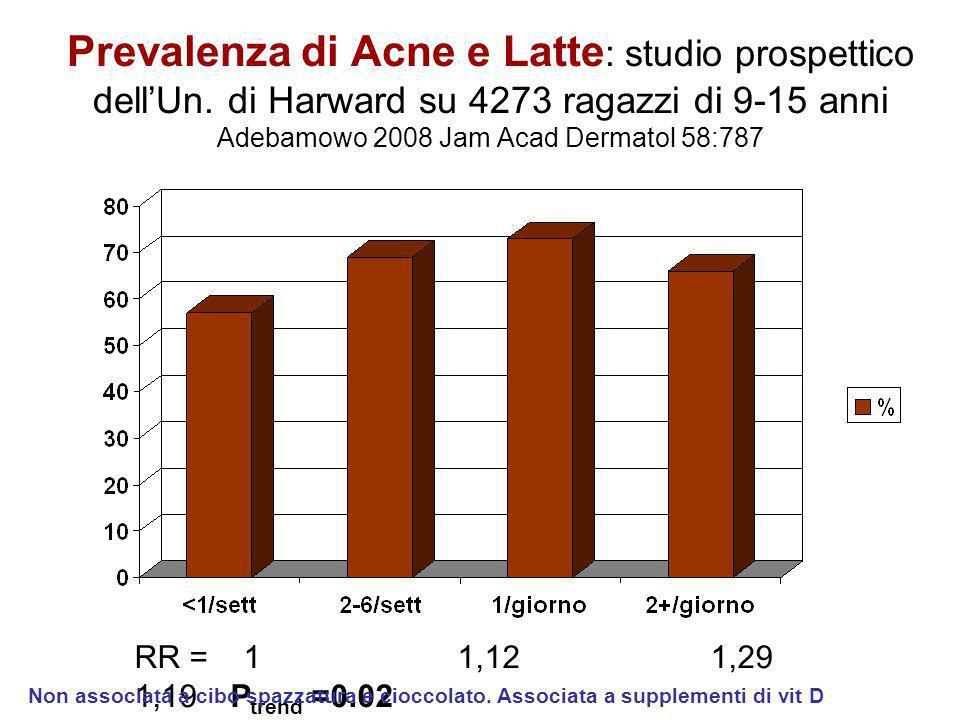 Prevalenza di Acne e Latte: studio prospettico dell'Un