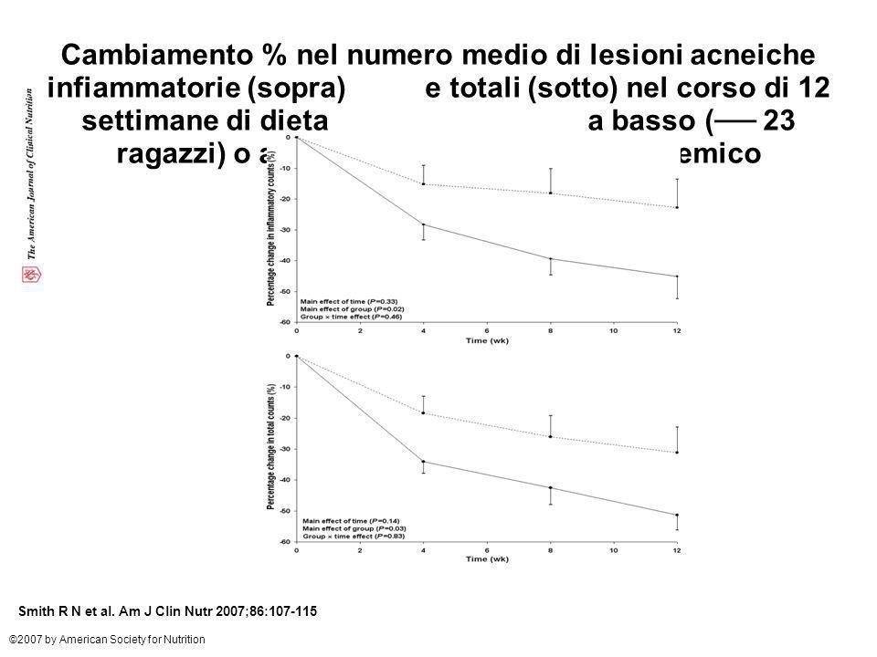 Cambiamento % nel numero medio di lesioni acneiche infiammatorie (sopra) e totali (sotto) nel corso di 12 settimane di dieta a basso (── 23 ragazzi) o alto (- - -20 ragazzi) indice glicemico