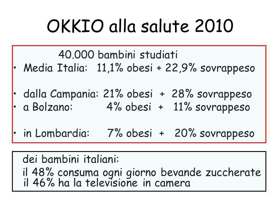 OKKIO alla salute 2010 40.000 bambini studiati